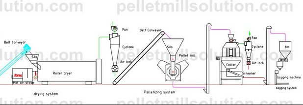 sawdust wood pellet making process