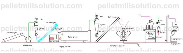 Make pellets from combustible garbage turnkey pellet mill