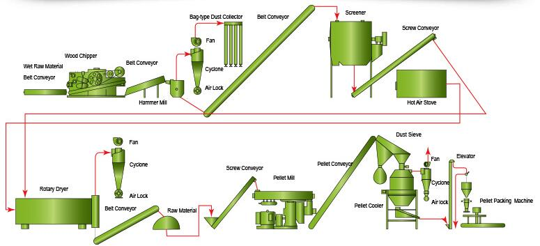 wood pelletizing process for full scale pelletizer plant